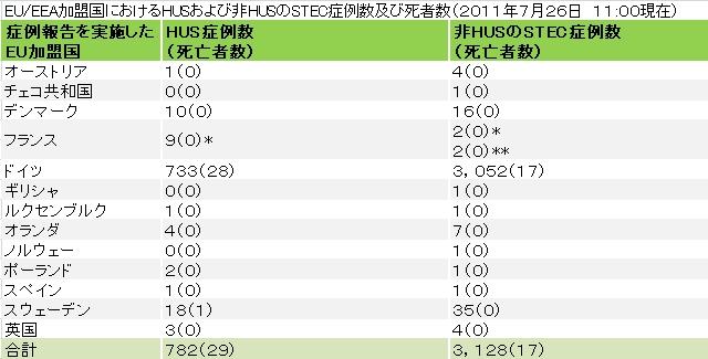 110728ECDCtable.jpg