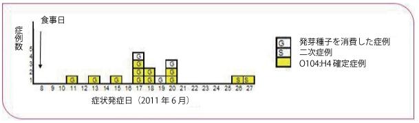 図.2011年6月ボルドーにおけるEHEC感染症クラスター症例の症状発症日の分布