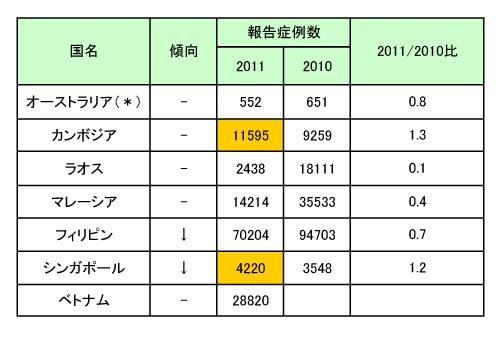 111005_Asia_Dengue.jpg