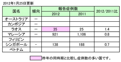 デング熱流行状況-アジア。2012年1月25日更新。