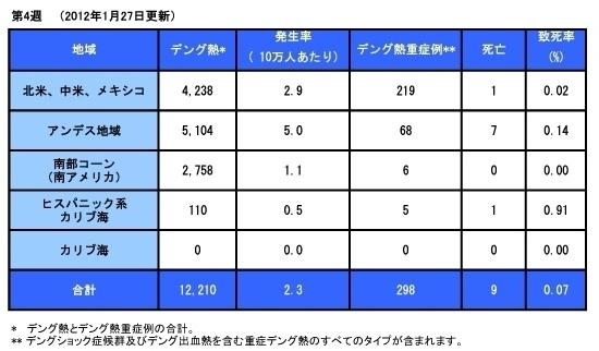 120201_PAHO_Dengue_Table.jpg