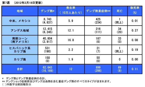 120223_PAHO_Dengue_Table.jpg