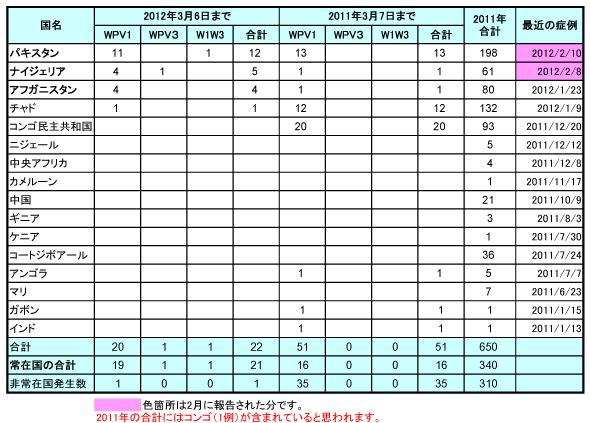 120312_GPEI_globalPolio_Table.jpg
