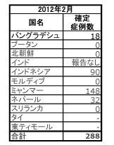 アジア・大洋州地域における麻しんの確定症例数