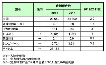 アジアにおける手足口病について.2012年4月18日