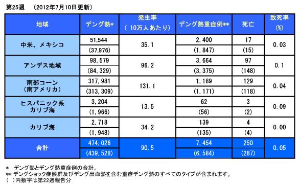 120717_PAHO_Dengue_Table.jpg