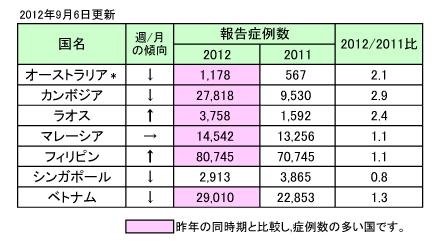 表、デング熱流行状況-アジア WPRO(更新17)