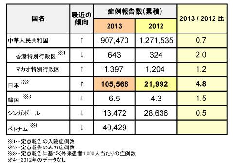 図.アジアにおける手足口病について (更新5)