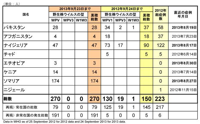 図.野生型ポリオウイルス(WPV)2013年国別内訳症例数