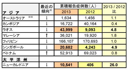 図.デング熱流行状況 - アジア WPRO (更新11)