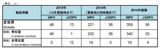 151014_GPEI_polio_table 1.jpg