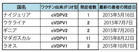 151210_polio_table.jpg