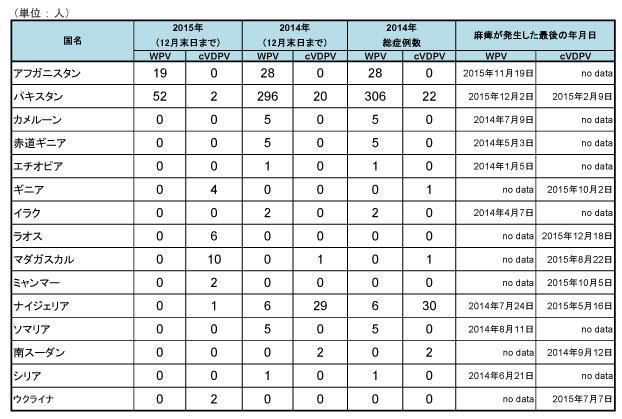 160115_GPEI_polio_table2.jpg