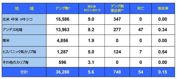 160216_PAHO_Dengue_table.jpg