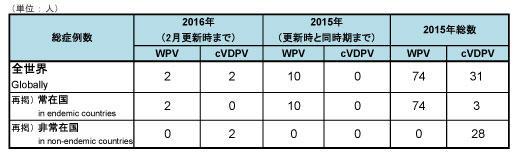 160226_GPEI_polio_table.jpg