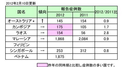 図.デング熱の報告症例数
