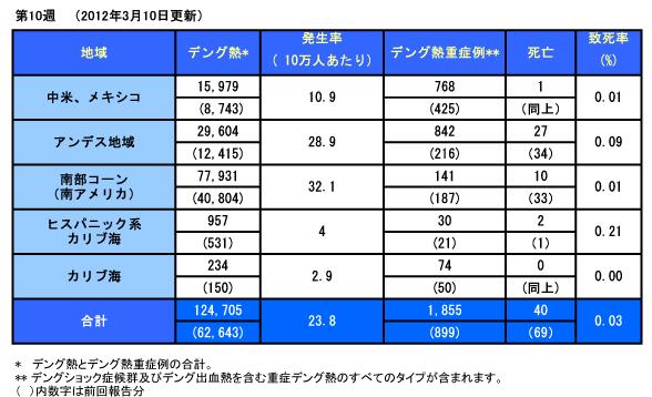 20120310_PAHO_Dengue_Table.jpg