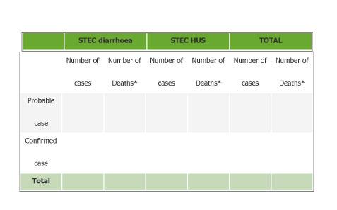 図.STECO104:H4流行株に起因するまたは関連するSTEC下痢およびSTEC HUSの累積症例数および累積死亡例数