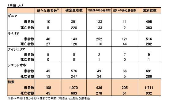 140807_WHO_ebola_table.jpg