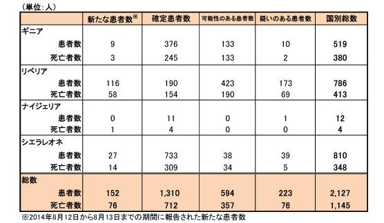 140818_WHO_ebola_table.jpg