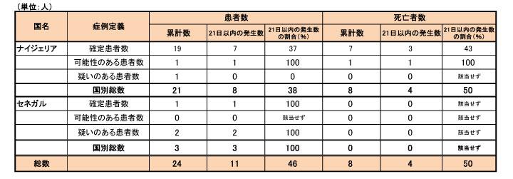140911_WHO_ebola_table2.jpg