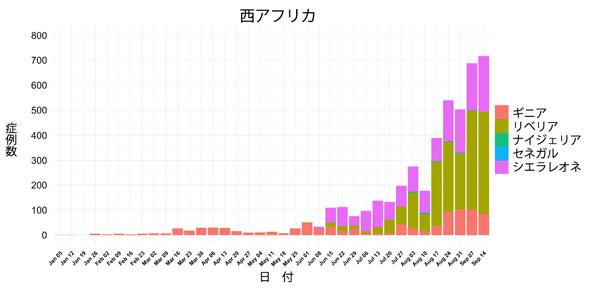 図,感染の影響を受けている3か国の症例数ヒストグラム