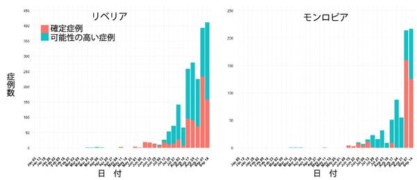 図,リベリアとモンロビアから報告された週別のEVD症例数