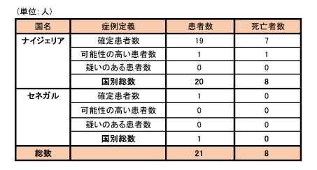 140924_WHO_ebola_roadmap_table2.jpg