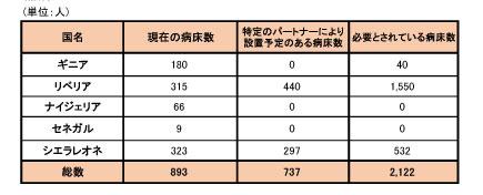 140926_WHO_ebola_roadmap_table3.jpg