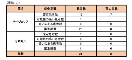 140926_WHO_ebola_roadmap_table4.jpg