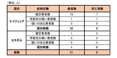 140929_WHO_ebola_roadmap_table2.jpg