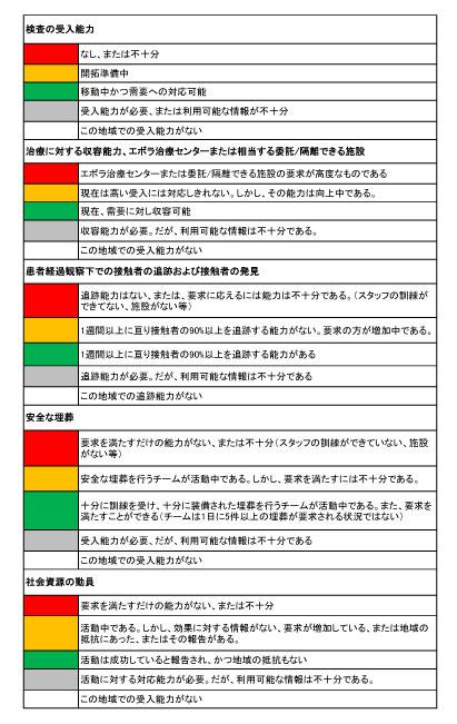 140929_WHO_ebola_roadmap_table4.jpg