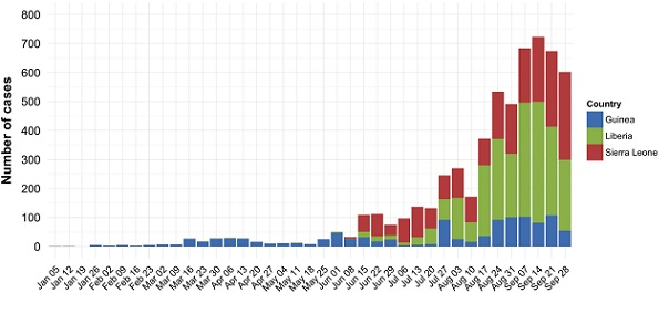 141001_WHO_ebola_roadmap_fig1.jpg
