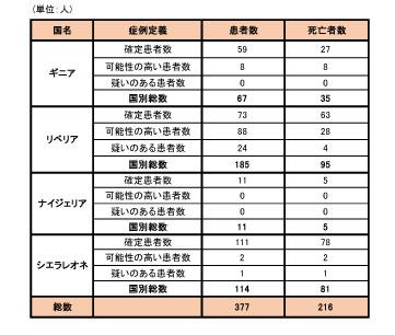 141002_WHO_ebola_roadmap_table2.jpg