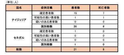 141002_WHO_ebola_roadmap_table3.jpg