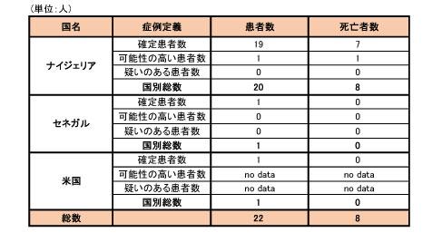 141009_WHO_ebola_roadmap_table4.jpg