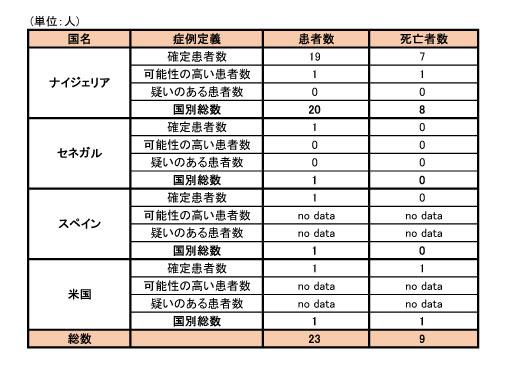 141014_WHO_ebola_roadmap_table2.jpg