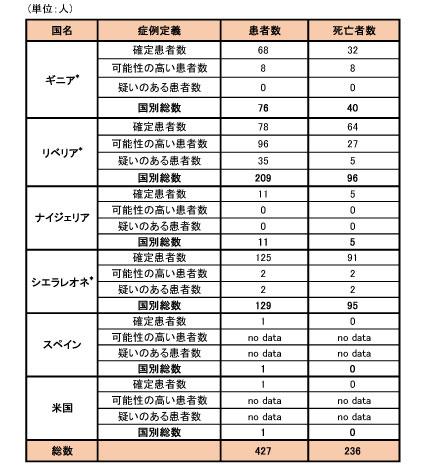 141016_WHO_ebola_roadmap_table2.jpg