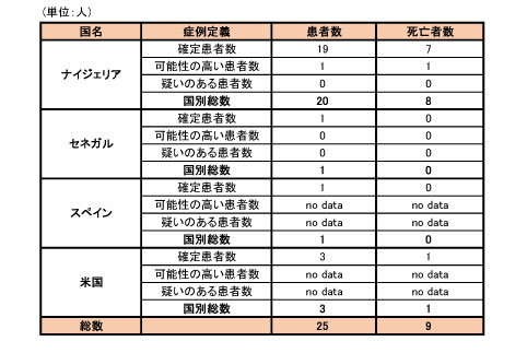 141020_WHO_ebola_roadmap_table2.jpg