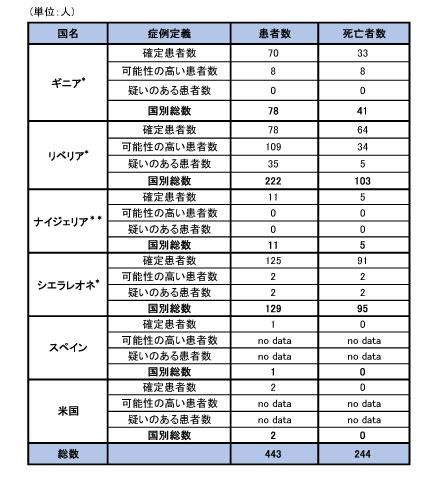 141023_WHO_ebola_roadmap_table2.jpg