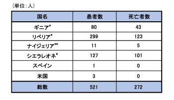 141030_WHO_ebola_roadmap_table2.jpg