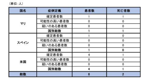141030_WHO_ebola_roadmap_table3.jpg