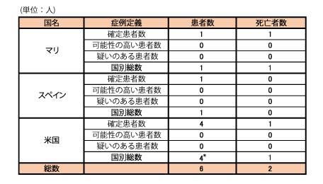 141104_WHO_ebola_roadmap_table2.jpg