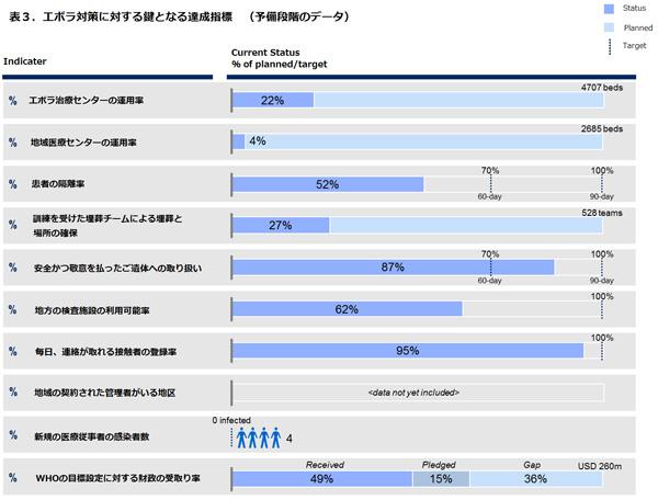141106_WHO_ebola roadmap_update15_Table3.jpg