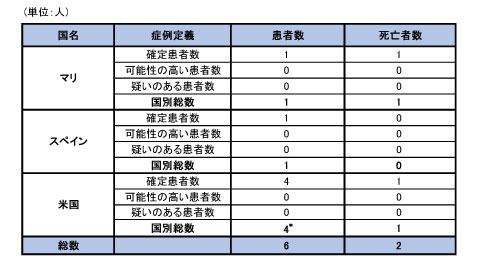 141106_WHO_ebola_roadmap_table4.jpg