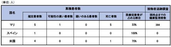 141120_WHO_Ebola_roadmap_Table2.jpg