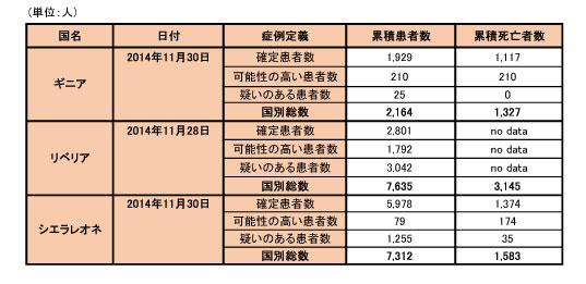 141203_WHO_ebola_data_table.jpg