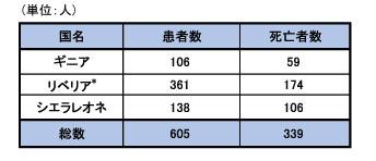 図,医療従事者の患者数および死亡者数