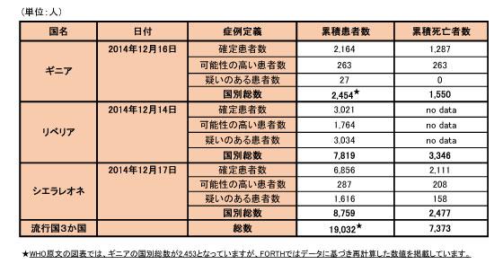 141222_WHO_ebola_data_table.jpg