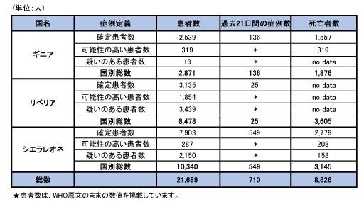 150122_WHO_ebola_roadmap_table1.jpg